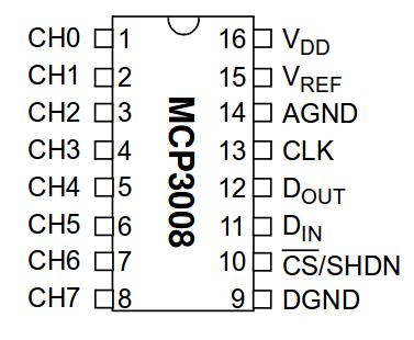 mcp3008